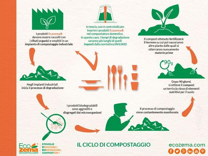 prodotti compostabili ecozema